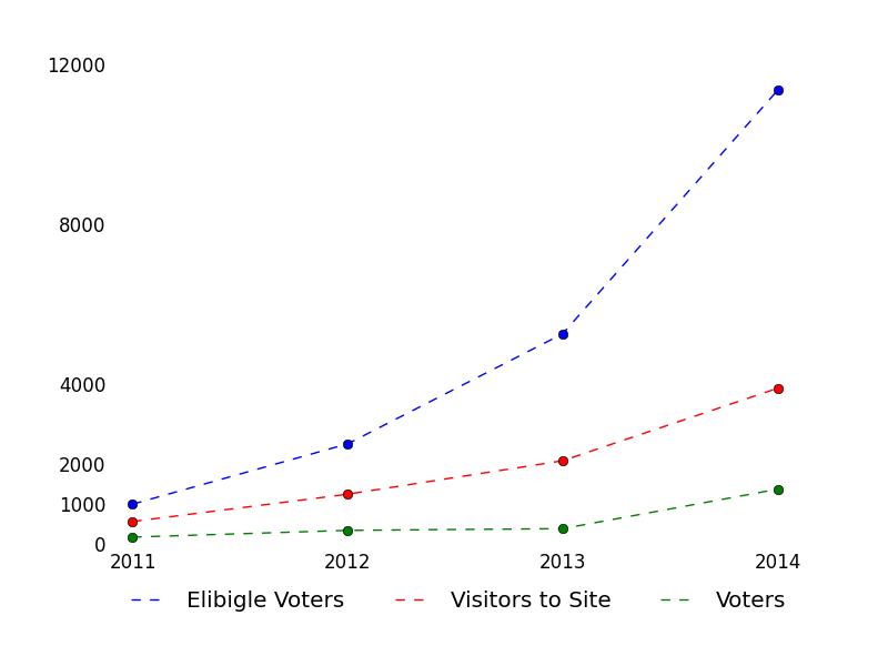 Voter Data from 2011 to 2014 at Math.StackExchange