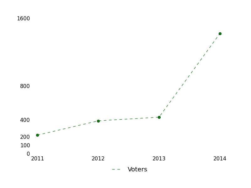 Number of Voters from 2011 to 2014 at Math.StackExchange
