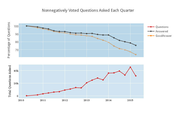 0308V1nonnegatively_voted_questions_asked_each_quarter