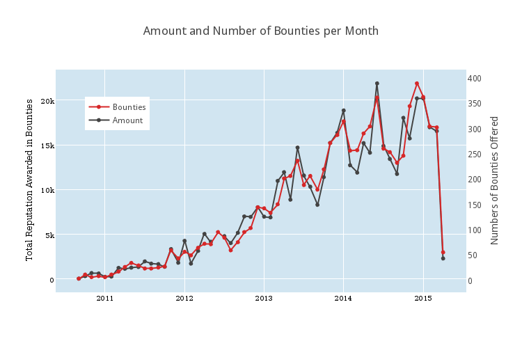 0308amount_and_number_of_bounties_per_month